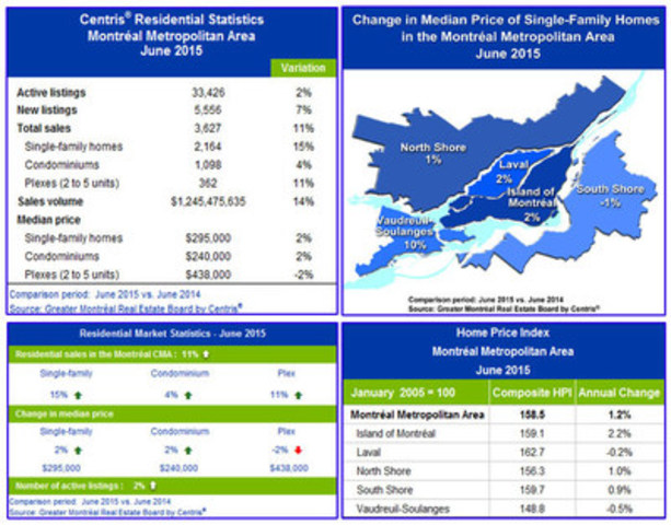 Centris® Residential Sales Statistics -– June 2015 (CNW Group/Greater Montréal Real Estate Board)