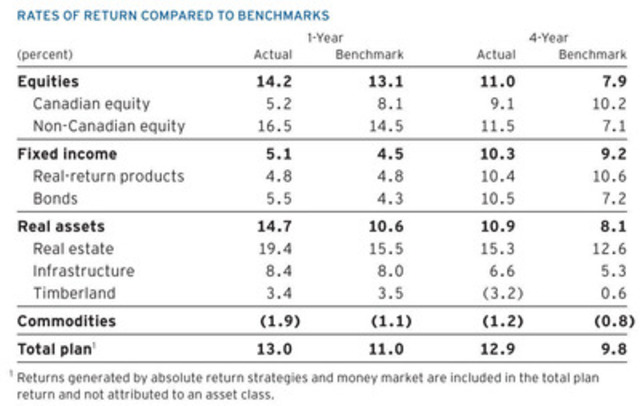 Rates of Return Compared to Benchmark chart (CNW Group/Ontario Teachers' Pension Plan)