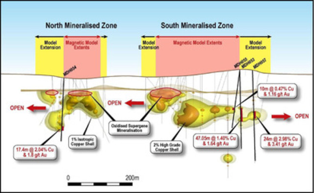 Figure 2 - Schematic long section showing copper grade shells, location of holes of this release and the extension to the magnetic model that has been achieved to date (CNW Group/RTG Mining Inc.)