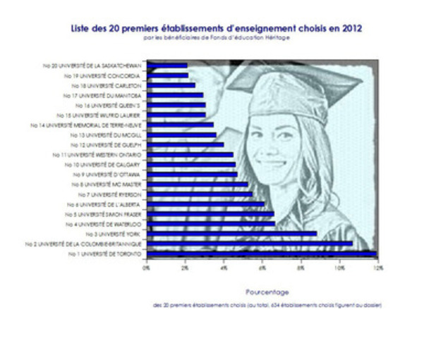Liste des 20 premiers etablissements denseignement choisis en 2012 (Groupe CNW/Fonds d'éducation Héritage Inc.)