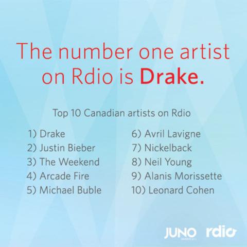 Drake est l'artiste le plus écouté sur Rdio. Le top 10 des artistes canadiens sur Rdio (Groupe CNW/Rdio)
