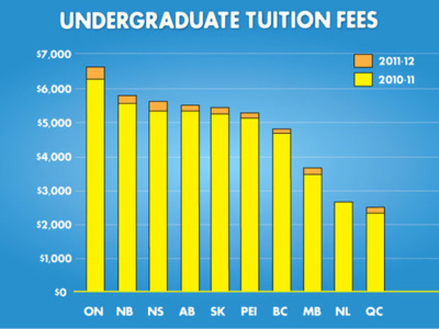 Statistics Canada reports that average tuition fees for domestic undergraduate university students have increased by 4.3% to $5,366. Provinces set different tuition fee policies in the absence of a federal framework for affordable post-secondary education. This figure outlines the comparative change in average undergraduate tuition fees in each province from the previous year. To view the entire Statistics Canada report visit: http://www.statcan.gc.ca/daily-quotidien/110916/dq110916b-eng.htm (CNW Group/Canadian Federation of Students)