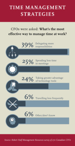 Robert Half Survey: CFOs See Delegating and Fewer Meetings as Top Time Management Strategies (CNW Group/Robert Half Management Resources)