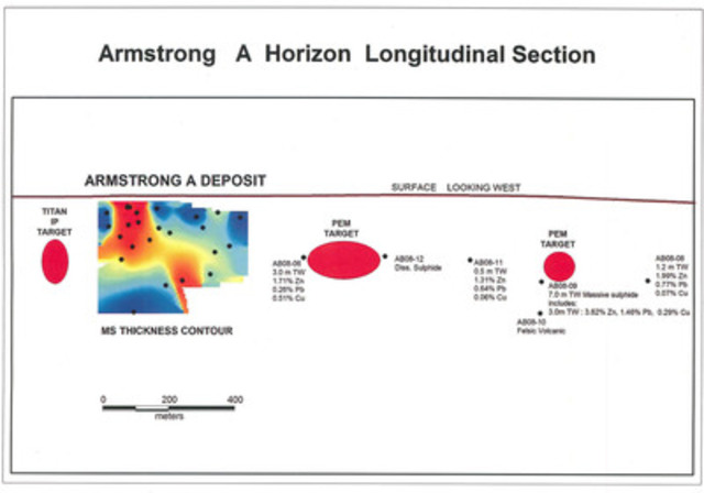 Armstrong A Horizon Longitudinal Section (CNW Group/Wolfden Resources Corporation)