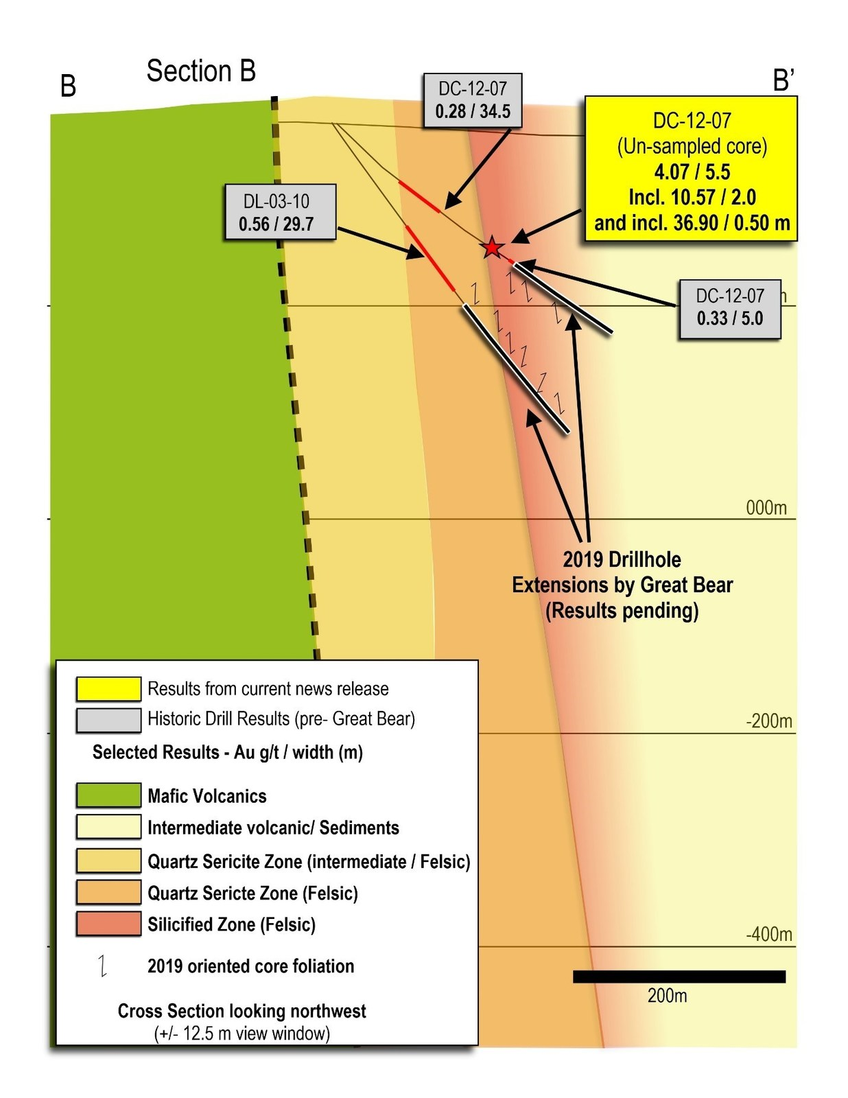 Figure 2:  Cross section B - B' of the Yuma Zone, showing assay intervals and the location of Great Bear's drill hole extensions.