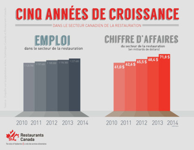 Le secteur de la restauration affiche une croissance pour la cinquième année consécutive (Groupe CNW/Restaurants Canada)