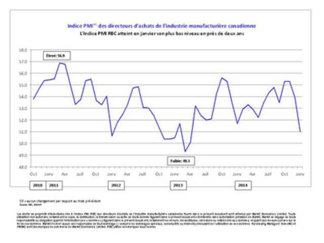 L'Indice PMI RBC atteint en janvier son plus bas niveau en près de deux ans (Groupe CNW/Markit)