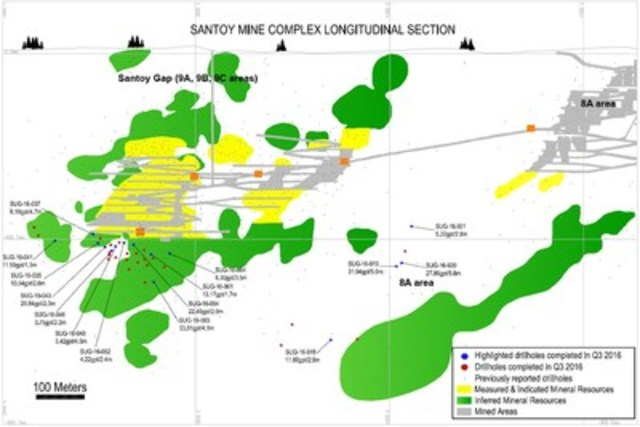Figure 4. Longitudinal section for the third quarter 2016 exploration drill program at Santoy mine complex, Seabee Gold Operation, Saskatchewan, Canada. Note: Measured and Indicated Mineral Resources, Inferred Mineral Resources and Mined Areas are as at December 31, 2015 as reported by Claude Resources Inc. (CNW Group/Silver Standard Resources Inc.)