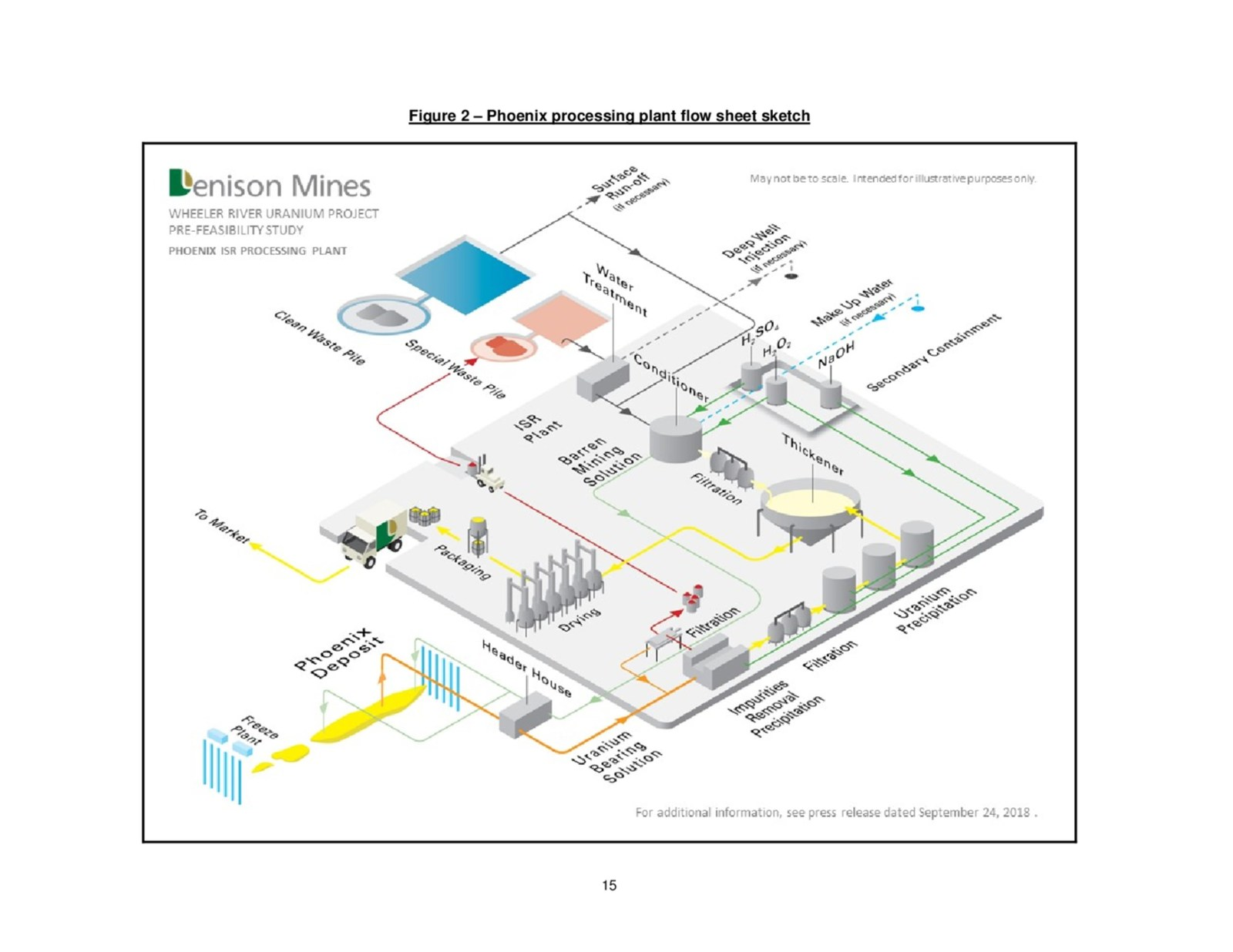 Figure 2 - Phoenix processing plant flow sheet sketch