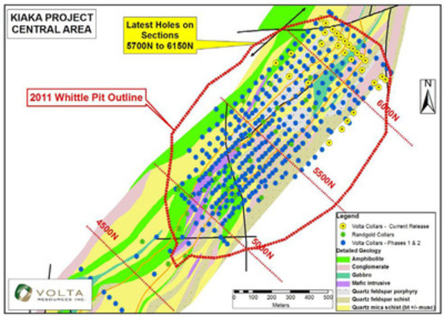 Volta Resources' Kiaka Gold Project In Burkina Faso - Figure 1: Location of the latest holes on Sections 5700N to 6150N (CNW Group/Volta Resources Inc.)