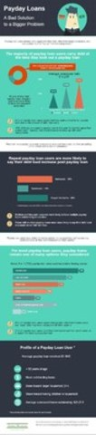 Hoyes Michalos payday loan study infogragphic (CNW Group/Hoyes, Michalos & Associates Inc.)