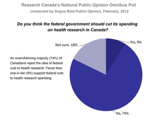 Canadians Reject Possible Cuts to Health and Medical Research in Upcoming Federal Budget (CNW Group/Research Canada: An Alliance for Health Discovery)