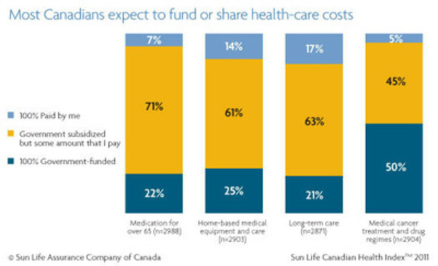Almost one in five adults expects to pay the entire cost of long-term care themselves with no government subsidies (17 per cent), while 21 per cent expect government to pay the entire cost and 63 per cent expect government subsidies. When it comes to illnesses like cancer, half of Canadians think they will have to share some of the cost of medical treatments and drug regimes. (CNW Group/Sun Life Financial Inc.)