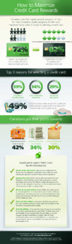 Rack up the Rewards: Canadians are loyal to Loyalty Rewards Programs (CNW Group/TD Canada Trust)