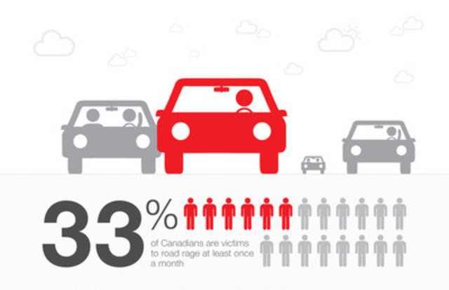 A recent national State Farm Canada survey asked Canadians to rate their driving strengths and weaknesses. Full infographic in link below. (CNW Group/State Farm)