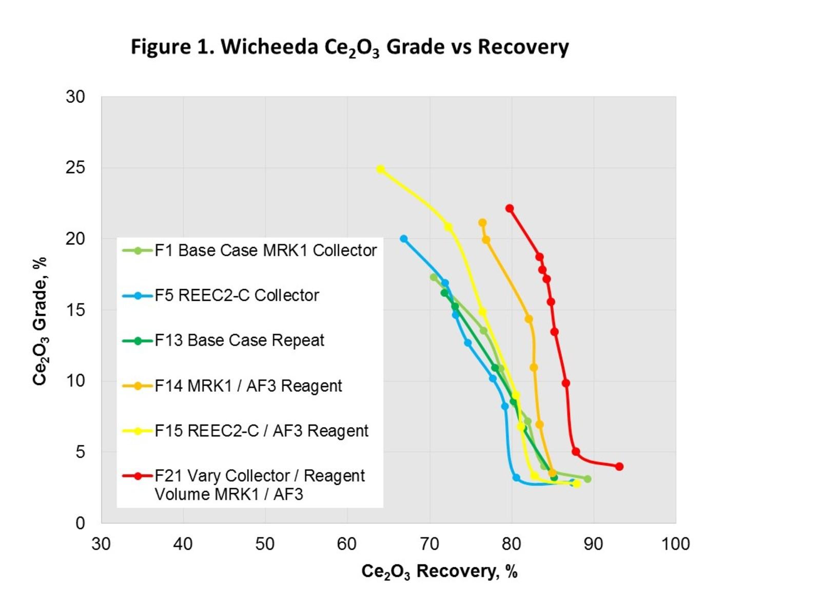 Figure 1. Wicheeda Ce2O3 Grade vs Recovery
